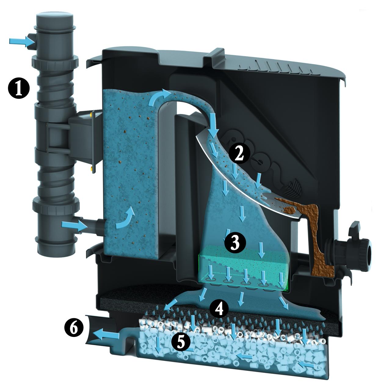 filtration eau grandes étapes